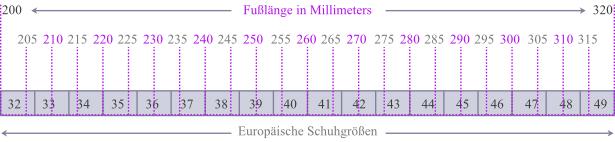 Fußlänge zu Schuhgröße Tabelle