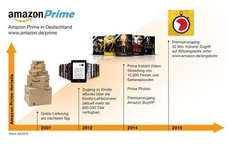 Amazon Prime Kunden 30 Minuten schneller bei Blitzangeboten am Zug