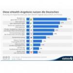 Infografik: Diese eHealth-Angebote nutzen die Deutschen
