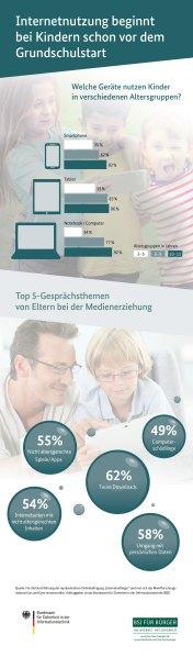 Internetnutzung bei Kindern (BSI)