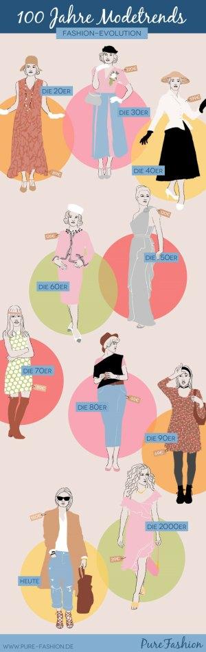 100 Jahre Mode Trends - Infografik von Purefashion.de