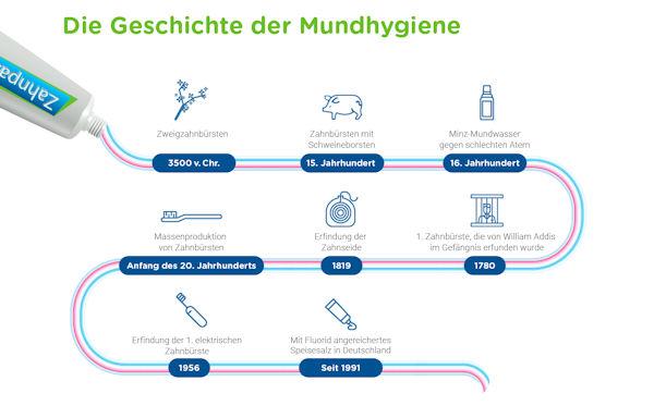 Geschichte der Mundgesundheit
