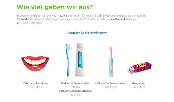 Mundgesundheit: Wie viel geben wir aus
